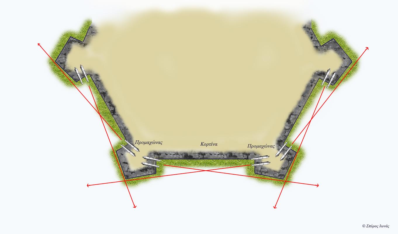 Εικ. 2: Με την υιοθέτηση των προμαχώνων επιτυγχάνεται ένα τέλειο σύστημα πλαγιοφύλαξης και πλευροκόπησης, που εξαλείφει τις τυφλές γωνίες και επιτρέπει την υπεράσπιση των κορτίνων αριστερά και δεξιά, με πλευρικό πυρ, μέχρι τον επόμενο προμαχώνα. Ο προμαχώνας, με τη σειρά του, καλύπτεται από τους διπλανούς του.
